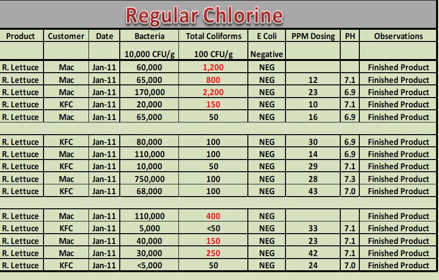 Regular chlorine in processing lettuce